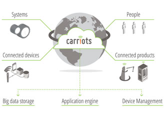 Altair acquires IoT company Carriots