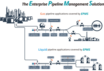 Company expands control business in midstream oil and gas market