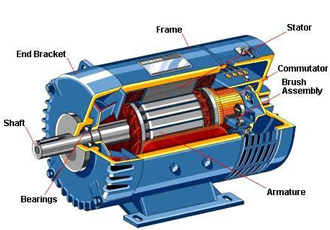 The A-Z of DC motors