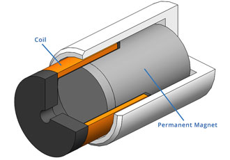 What is a voice coil actuator?
