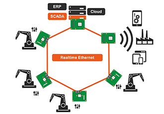 Real-time networking of Industry 4.0 factories