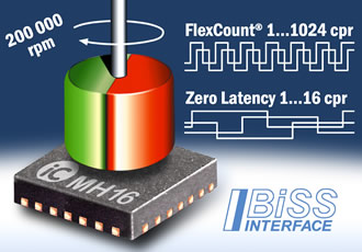 Magnetic sensor device suits fast BLDC motor control
