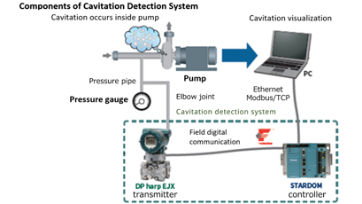 Cavitation detection system averts pump problems